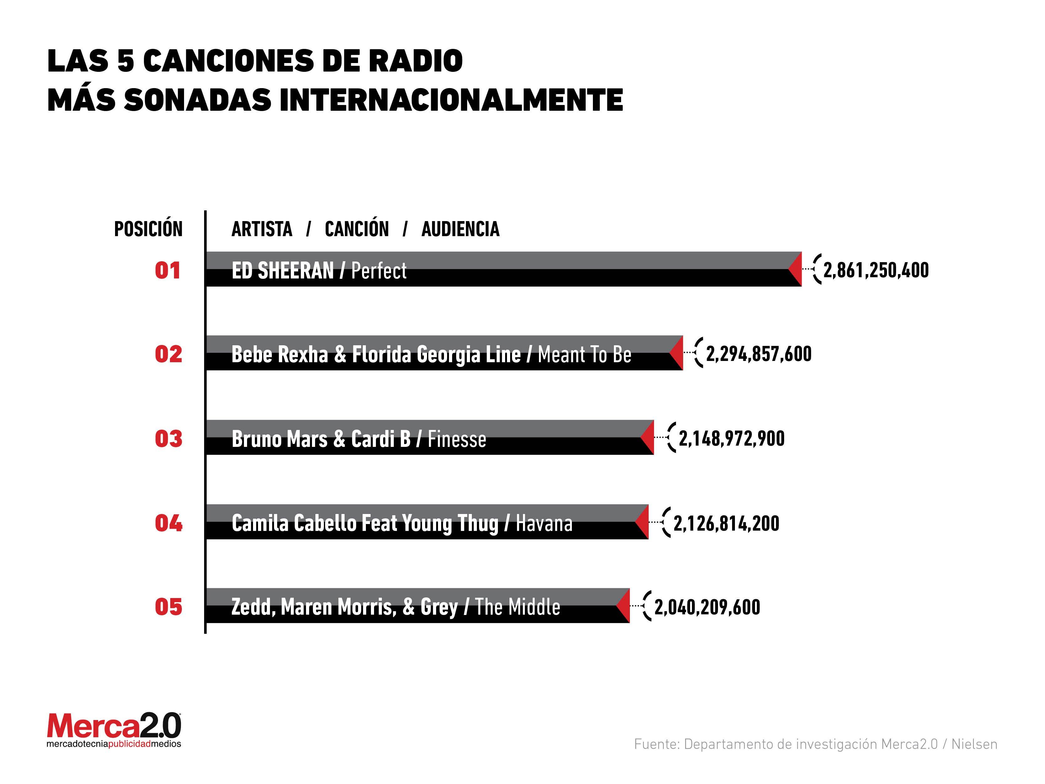 Las 5 Canciones En Inglés Más Sonadas En Radio Alrededor Del Mundo Radionotas